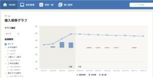 借入金管理アプリ 借入推移グラフ